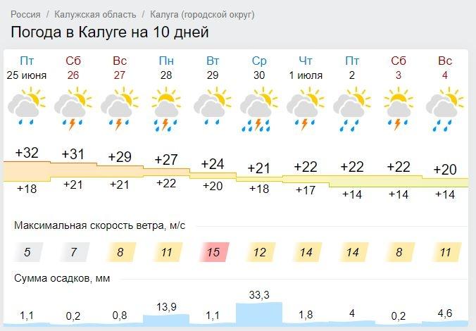 В Калугу идут дожди и резкое похолодание
