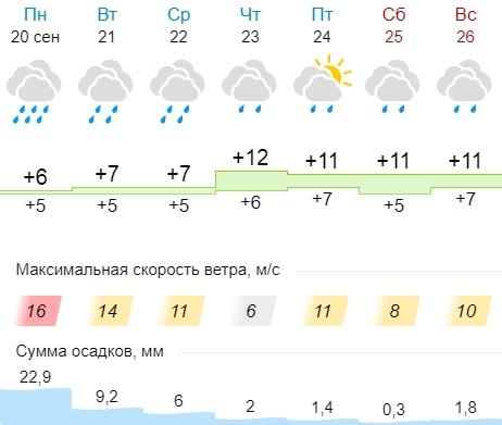 В Калуге немного потеплеет